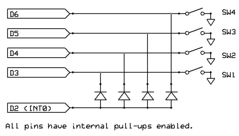 Interruption multiples