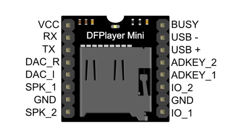 Miniplayer pin map